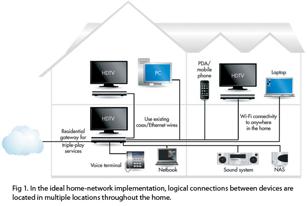 Networking telecom the custom connection Wired home network architecture